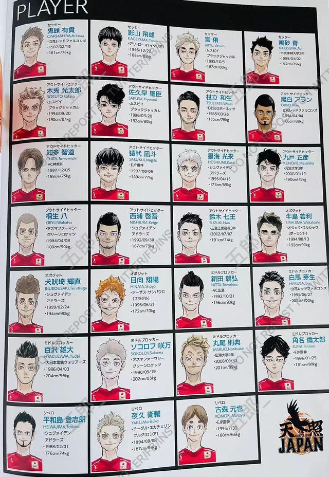 「排球少年」原画集2020国家队名单完整版公开