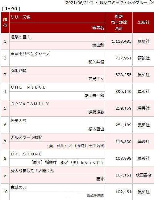 Oricon公开日本最新漫画销量排行周榜